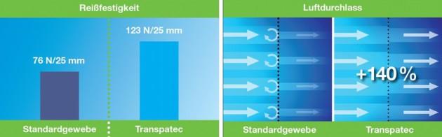 Reißfestigkeit und Luftdurchlass